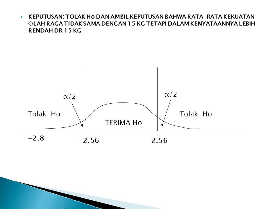 α/2 α/2 Tolak Ho Tolak Ho TERIMA Ho -2.8 -2.56 2.56