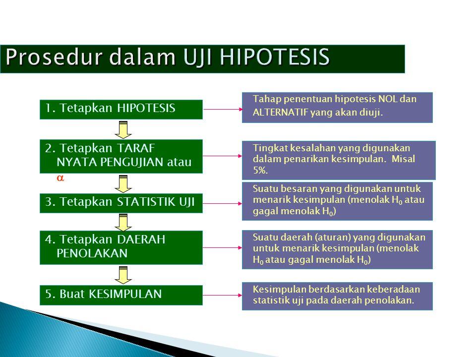 Prosedur dalam UJI HIPOTESIS