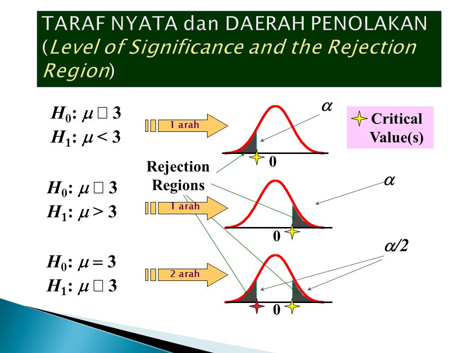 TARAF NYATA dan DAERAH PENOLAKAN (Level of Significance and the Rejection Region)