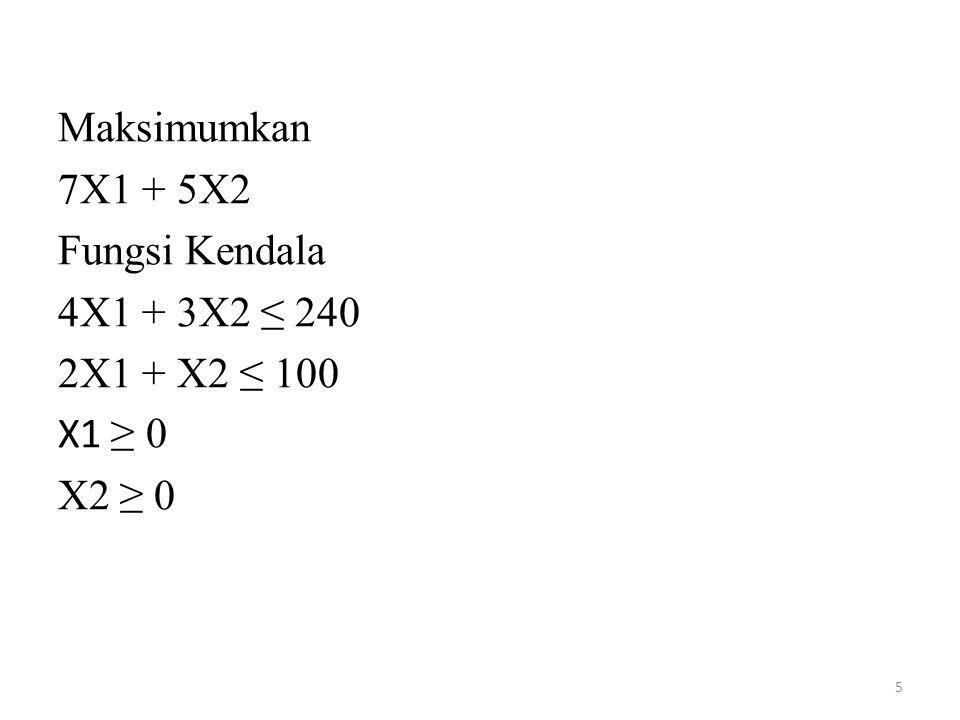 Maksimumkan 7X1 + 5X2 Fungsi Kendala 4X1 + 3X2 ≤ 240 2X1 + X2 ≤ 100 X1 ≥ 0 X2 ≥ 0