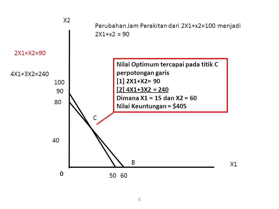 X2 Perubahan Jam Perakitan dari 2X1+x2=100 menjadi 2X1+x2 = 90. 2X1+X2=90. Nilai Optimum tercapai pada titik C perpotongan garis.
