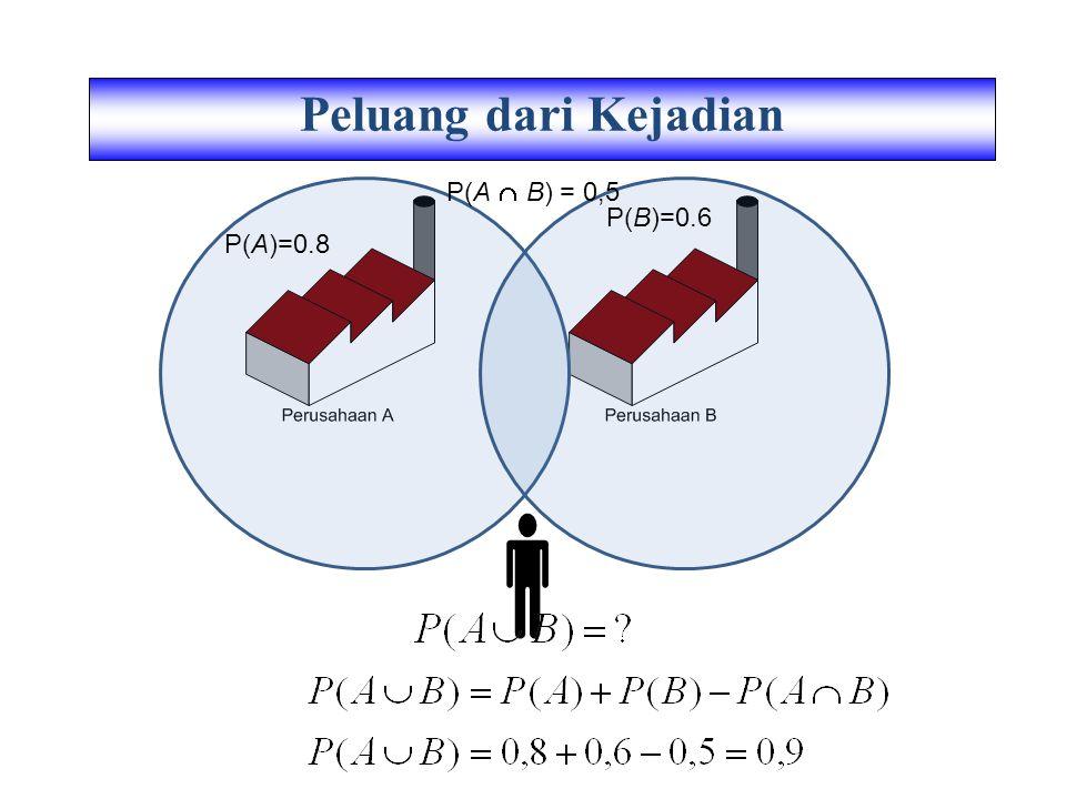 Peluang dari Kejadian P(A  B) = 0,5 P(B)=0.6 P(A)=0.8