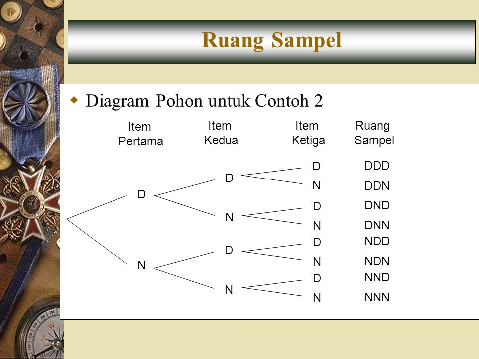Ruang Sampel Diagram Pohon untuk Contoh 2 N D DDD DDN DND DNN NDD NDN