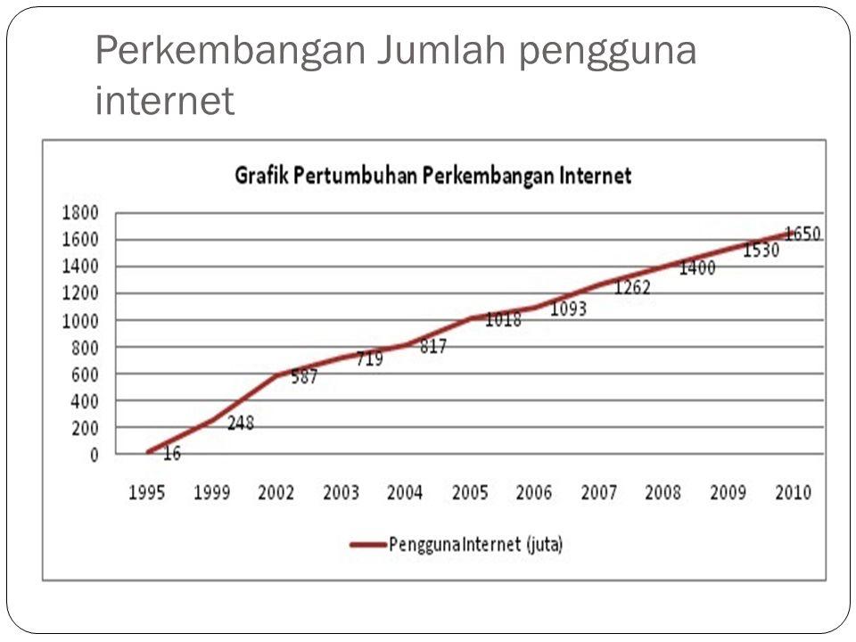 Perkembangan Jumlah pengguna internet