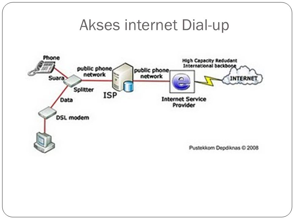 Akses internet Dial-up