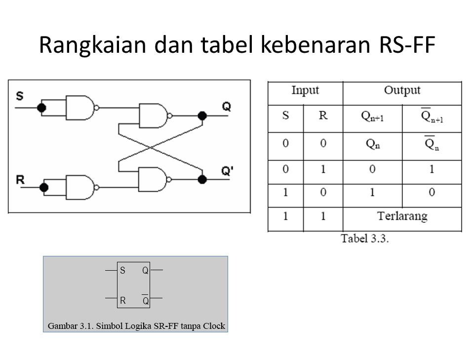 Rangkaian dan tabel kebenaran RS-FF