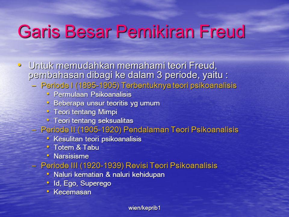 Garis Besar Pemikiran Freud