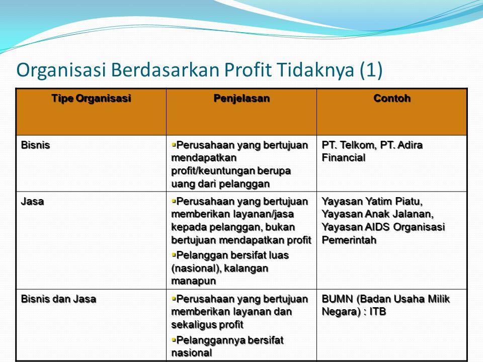 Organisasi Berdasarkan Profit Tidaknya (1)