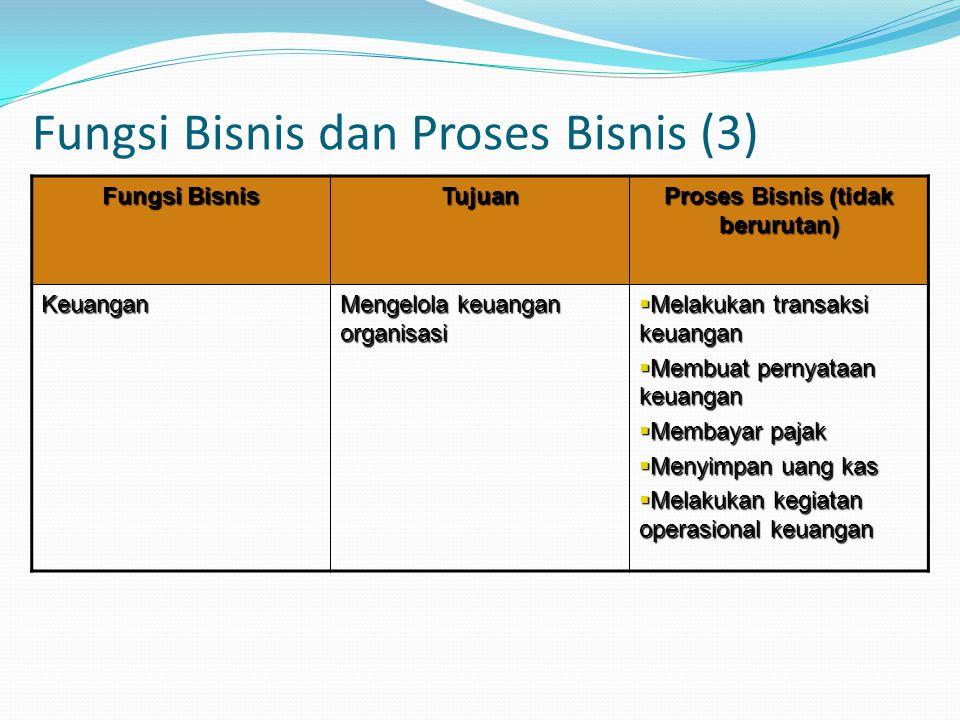 Fungsi Bisnis dan Proses Bisnis (3)