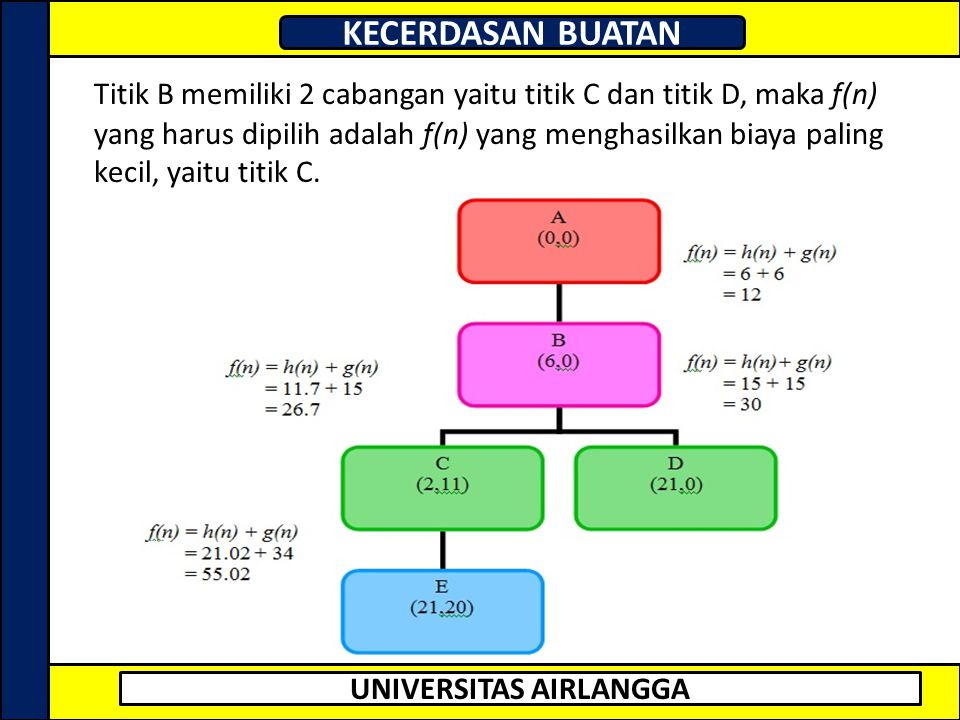 Titik B memiliki 2 cabangan yaitu titik C dan titik D, maka f(n) yang harus dipilih adalah f(n) yang menghasilkan biaya paling kecil, yaitu titik C.