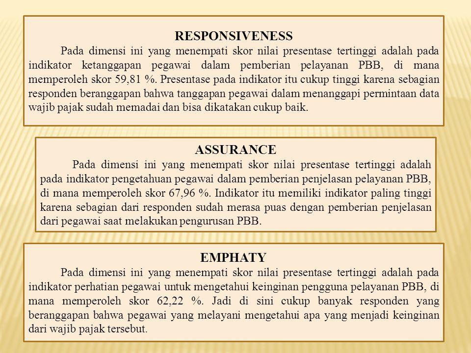 RESPONSIVENESS ASSURANCE EMPHATY