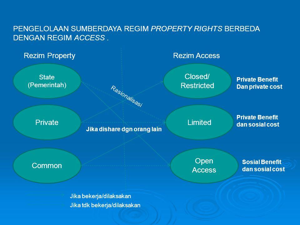 PENGELOLAAN SUMBERDAYA REGIM PROPERTY RIGHTS BERBEDA DENGAN REGIM ACCESS .