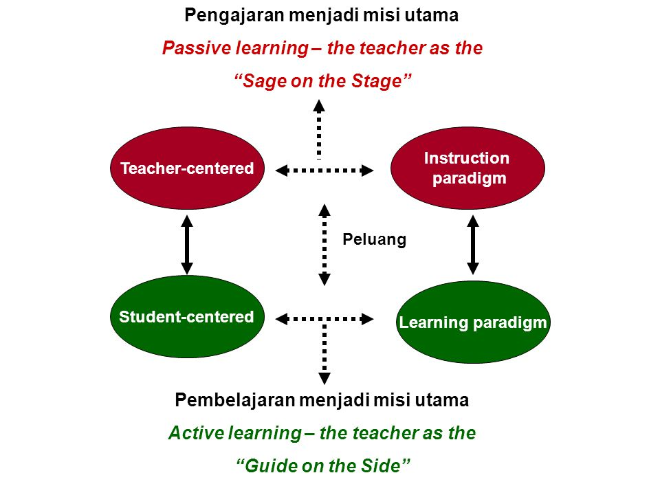 Pengajaran menjadi misi utama Passive learning – the teacher as the