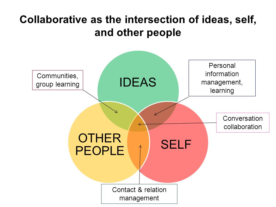 Collaborative as the intersection of ideas, self, and other people