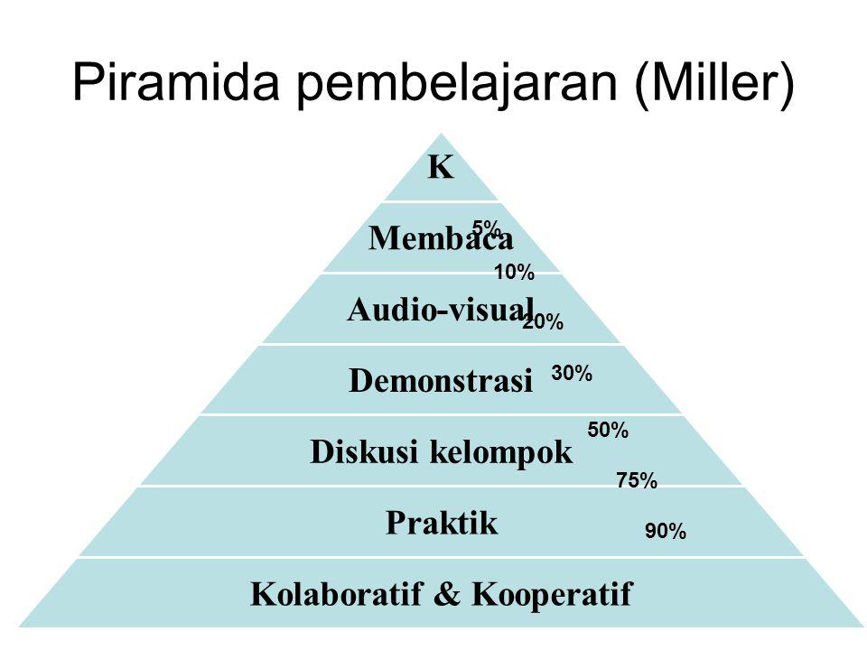 Piramida pembelajaran (Miller)