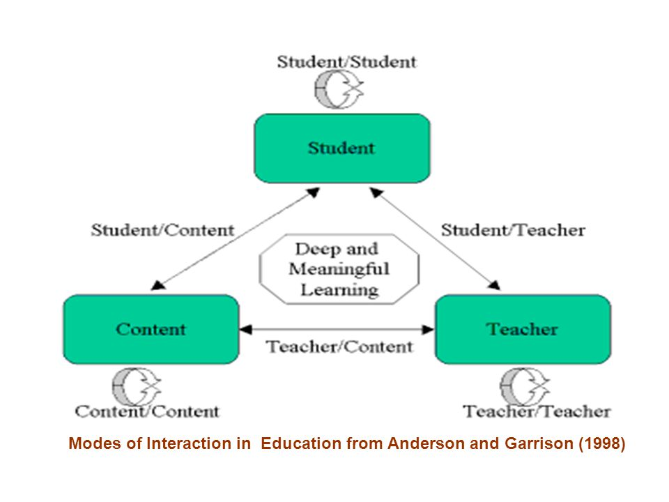 Modes of Interaction in Education from Anderson and Garrison (1998)
