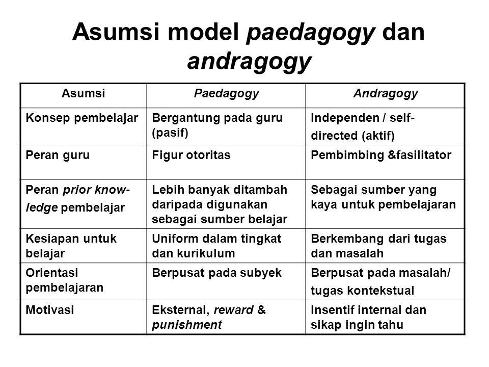 Asumsi model paedagogy dan andragogy