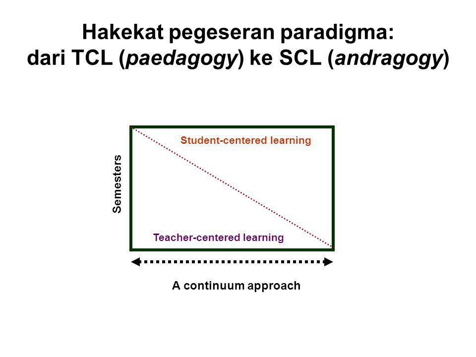 Hakekat pegeseran paradigma: dari TCL (paedagogy) ke SCL (andragogy)