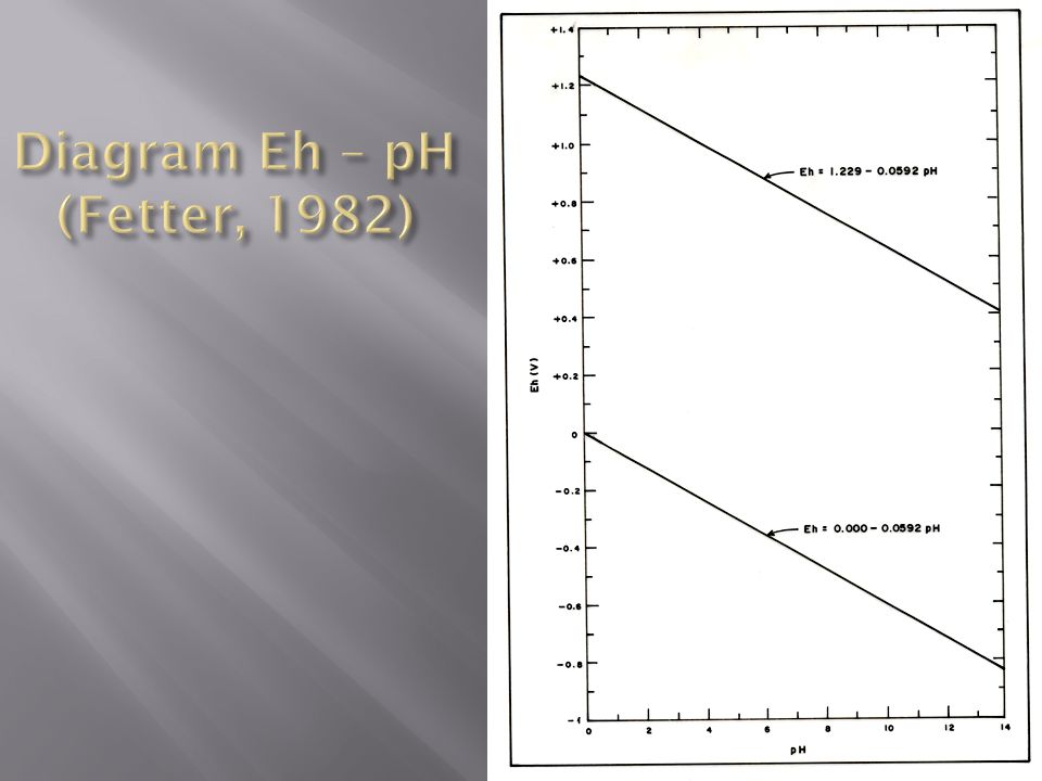 Diagram Eh – pH (Fetter, 1982)