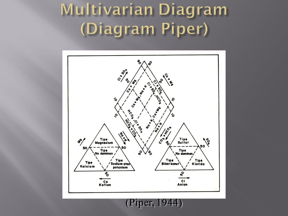 Multivarian Diagram (Diagram Piper)