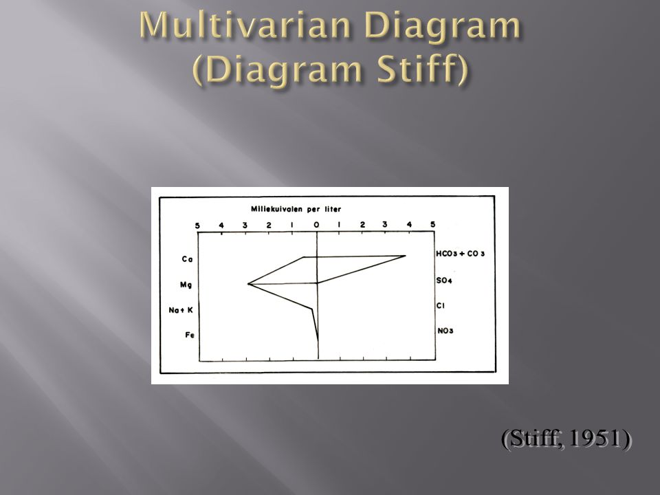 Multivarian Diagram (Diagram Stiff)