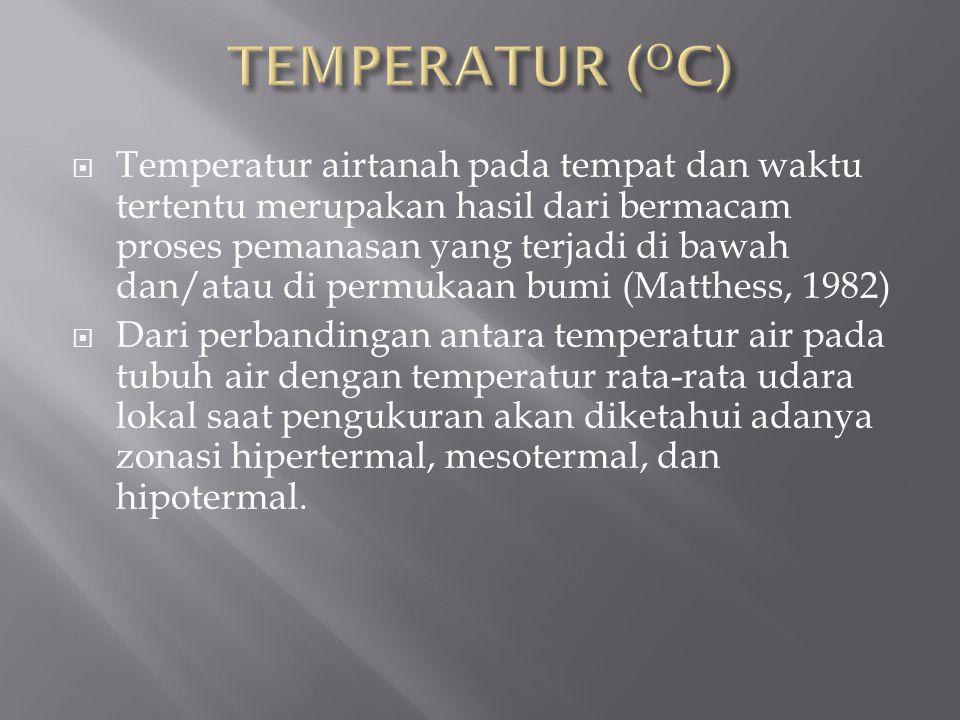 TEMPERATUR (OC)