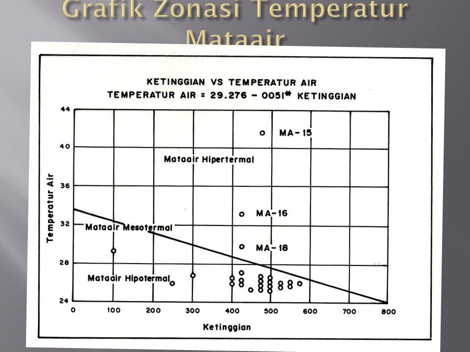 Grafik Zonasi Temperatur Mataair