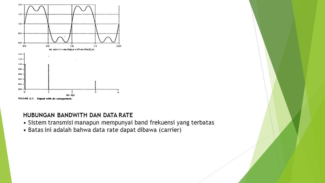 HUBUNGAN BANDWITH DAN DATA RATE