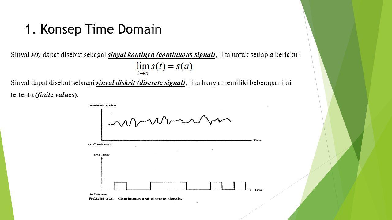 1. Konsep Time Domain