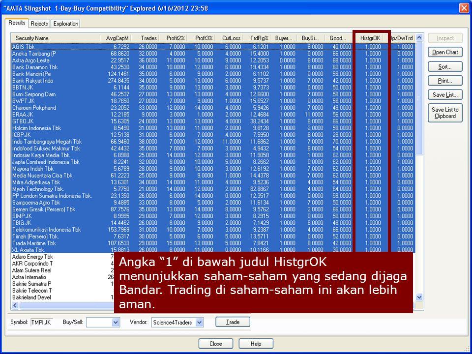 Angka 1 di bawah judul HistgrOK menunjukkan saham-saham yang sedang dijaga Bandar.