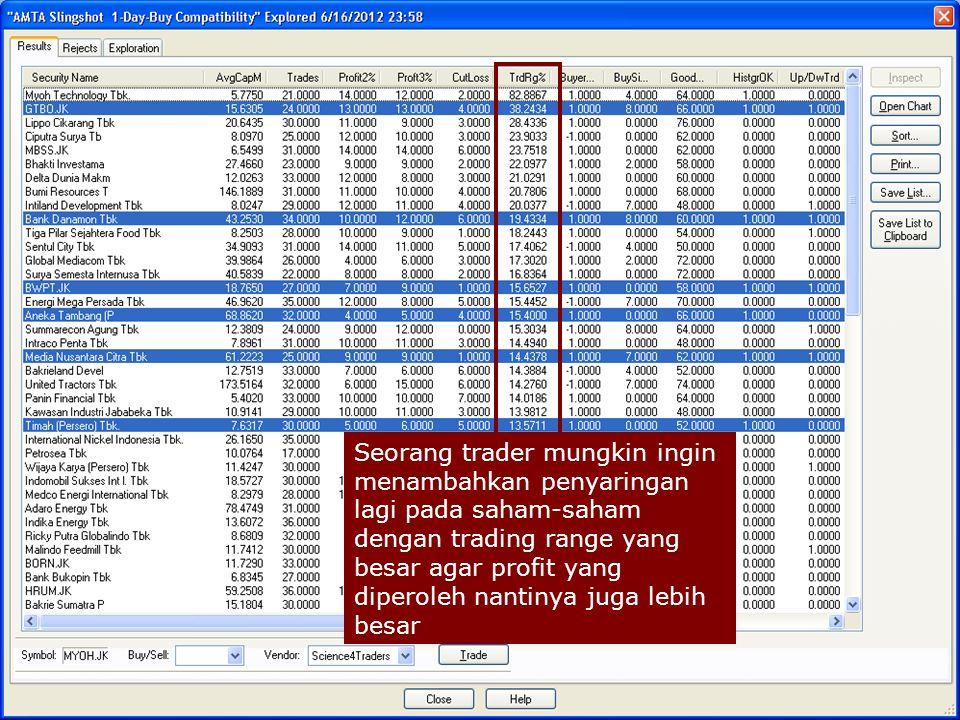 Seorang trader mungkin ingin menambahkan penyaringan lagi pada saham-saham dengan trading range yang besar agar profit yang diperoleh nantinya juga lebih besar