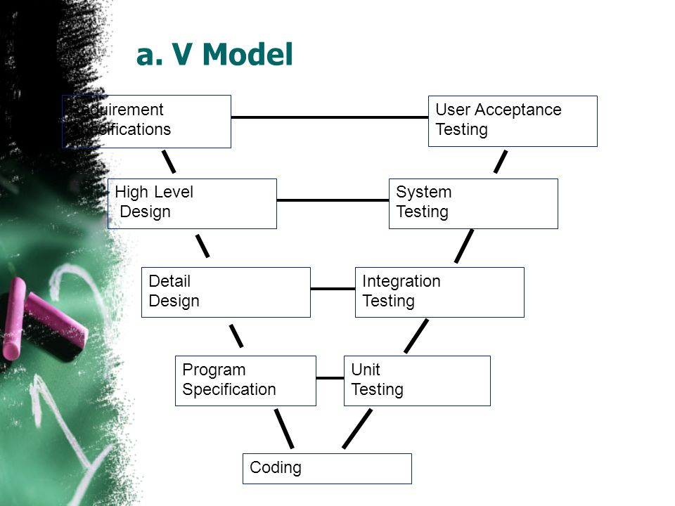 a. V Model Requirement Specifications User Acceptance Testing