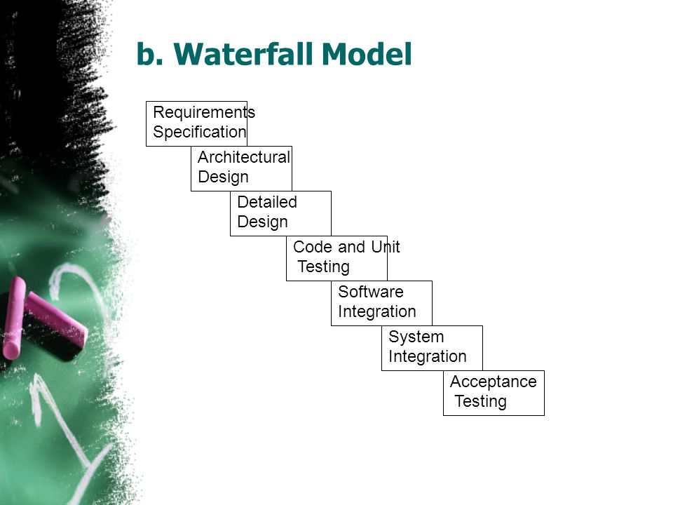 b. Waterfall Model Requirements Specification Architectural Design