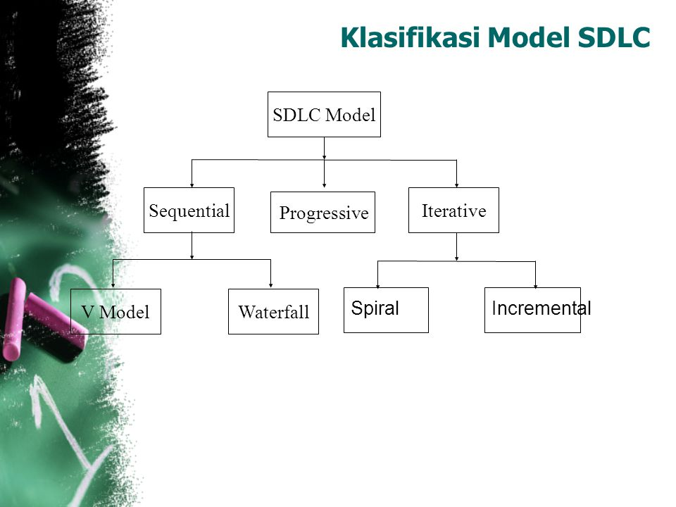 Klasifikasi Model SDLC