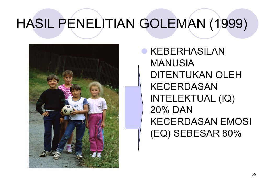 HASIL PENELITIAN GOLEMAN (1999)