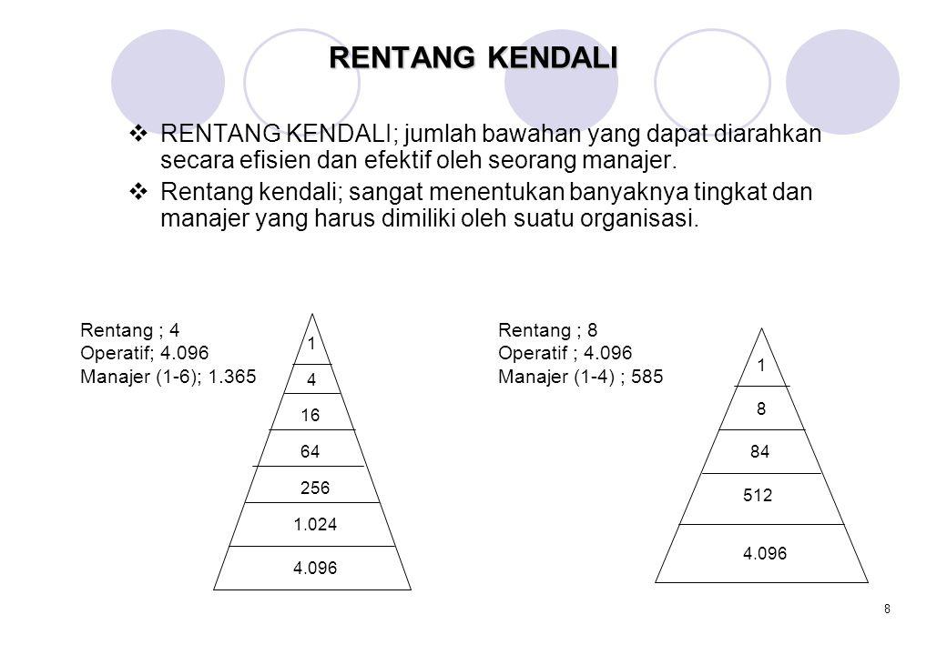 RENTANG KENDALI RENTANG KENDALI; jumlah bawahan yang dapat diarahkan secara efisien dan efektif oleh seorang manajer.