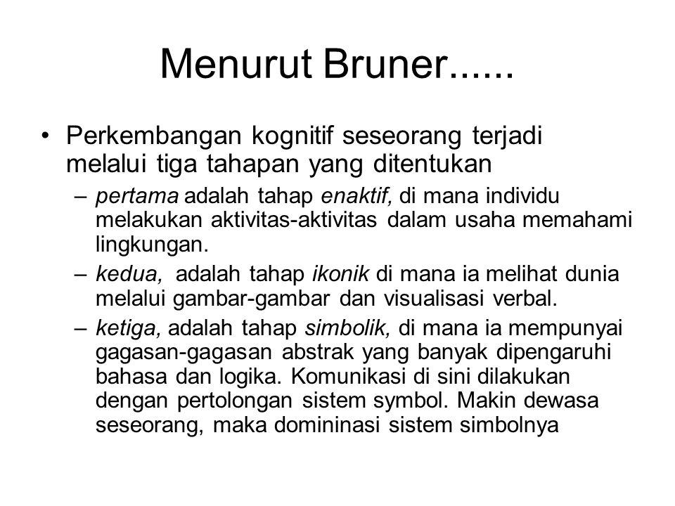 Menurut Bruner...... Perkembangan kognitif seseorang terjadi melalui tiga tahapan yang ditentukan.