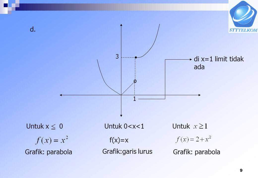 d. di x=1 limit tidak ada º Untuk x 0 Untuk 0<x<1 Untuk f(x)=x