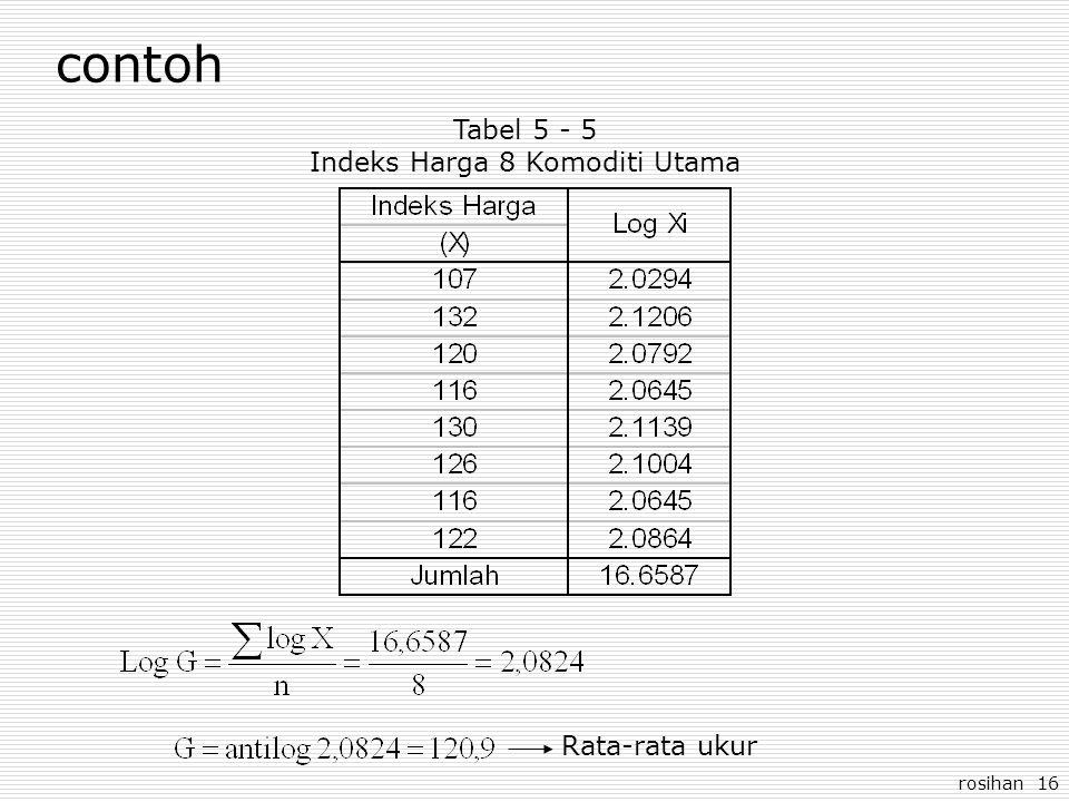 Indeks Harga 8 Komoditi Utama