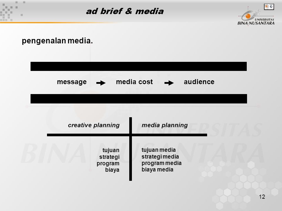 ad brief & media pengenalan media. message media cost audience