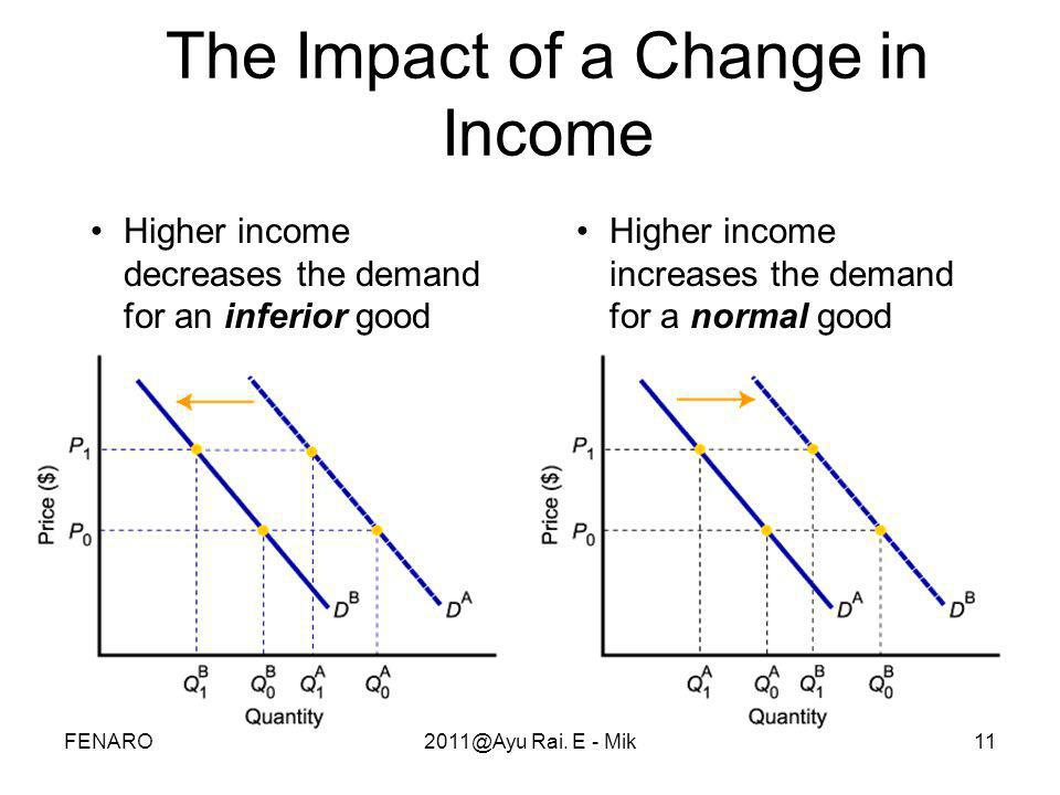 The Impact of a Change in Income