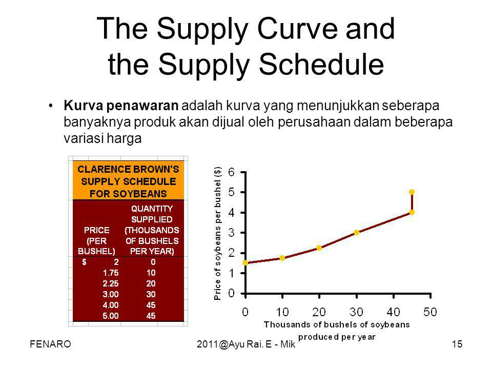 The Supply Curve and the Supply Schedule