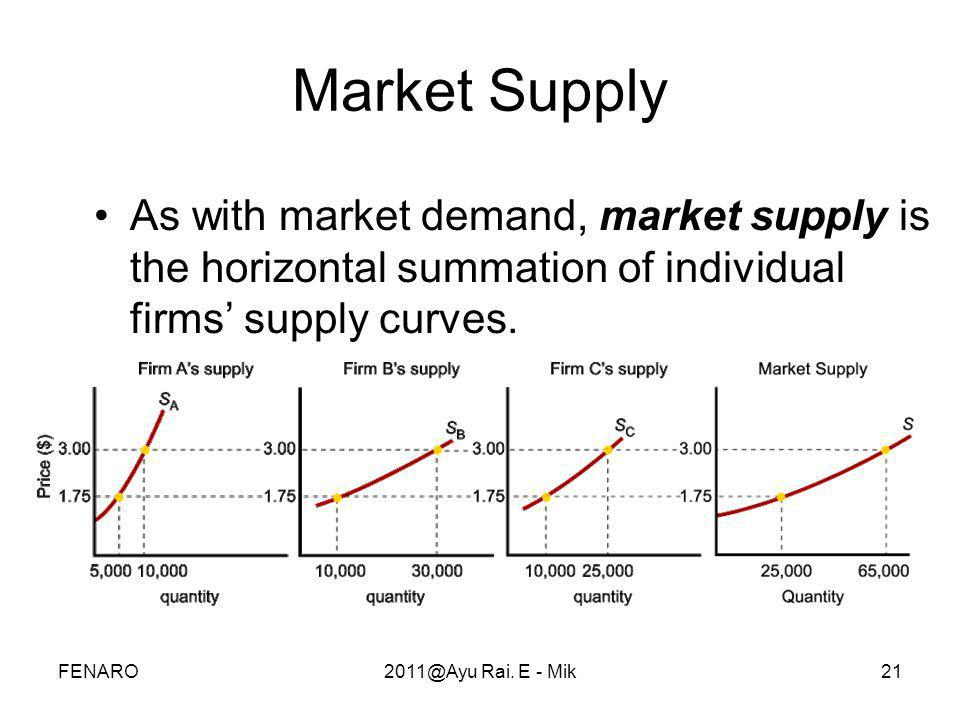 Market Supply As with market demand, market supply is the horizontal summation of individual firms' supply curves.