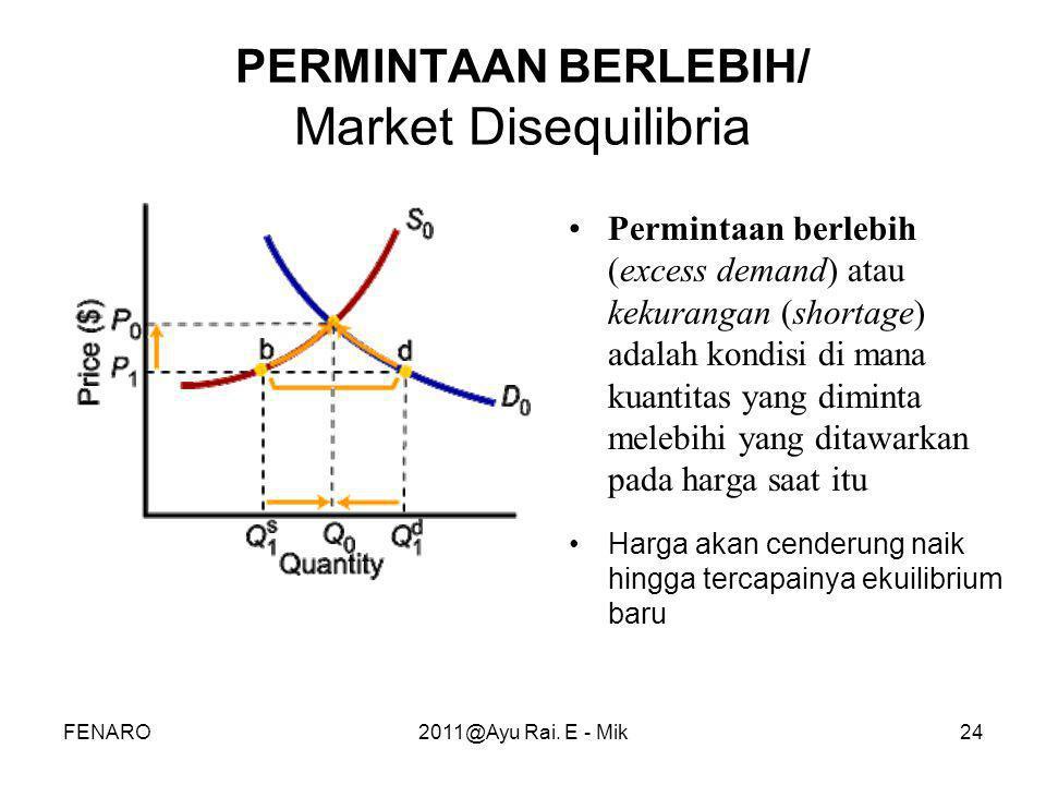 PERMINTAAN BERLEBIH/ Market Disequilibria