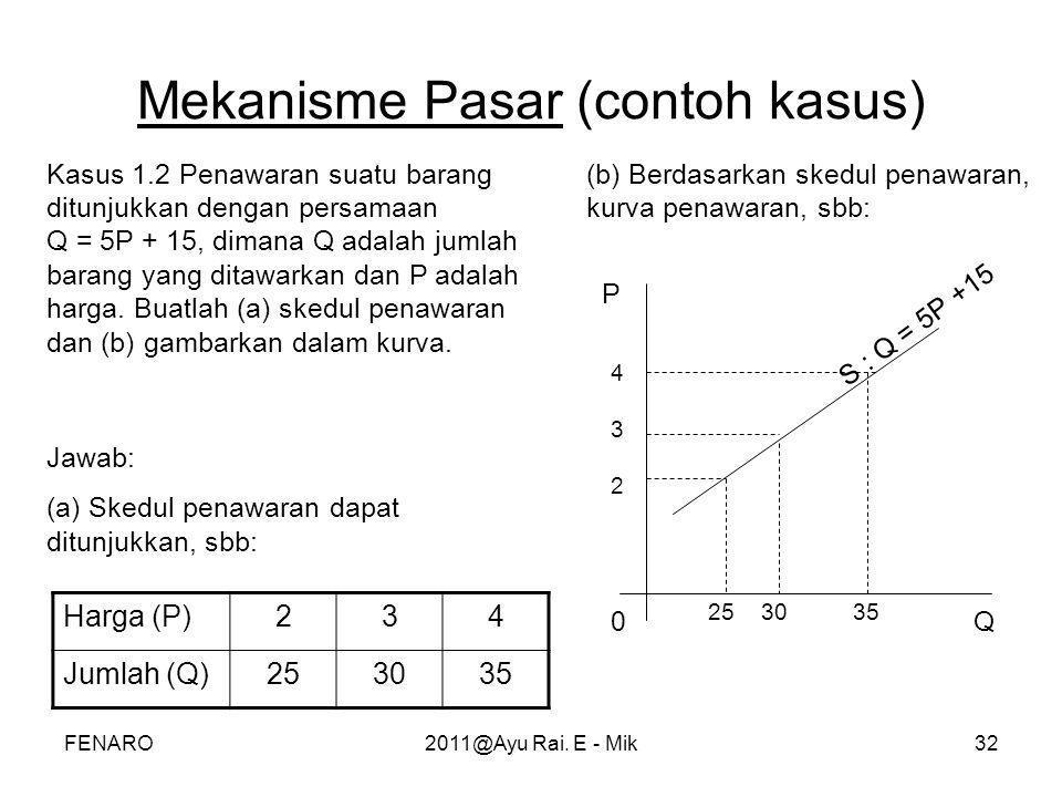 Mekanisme Pasar (contoh kasus)