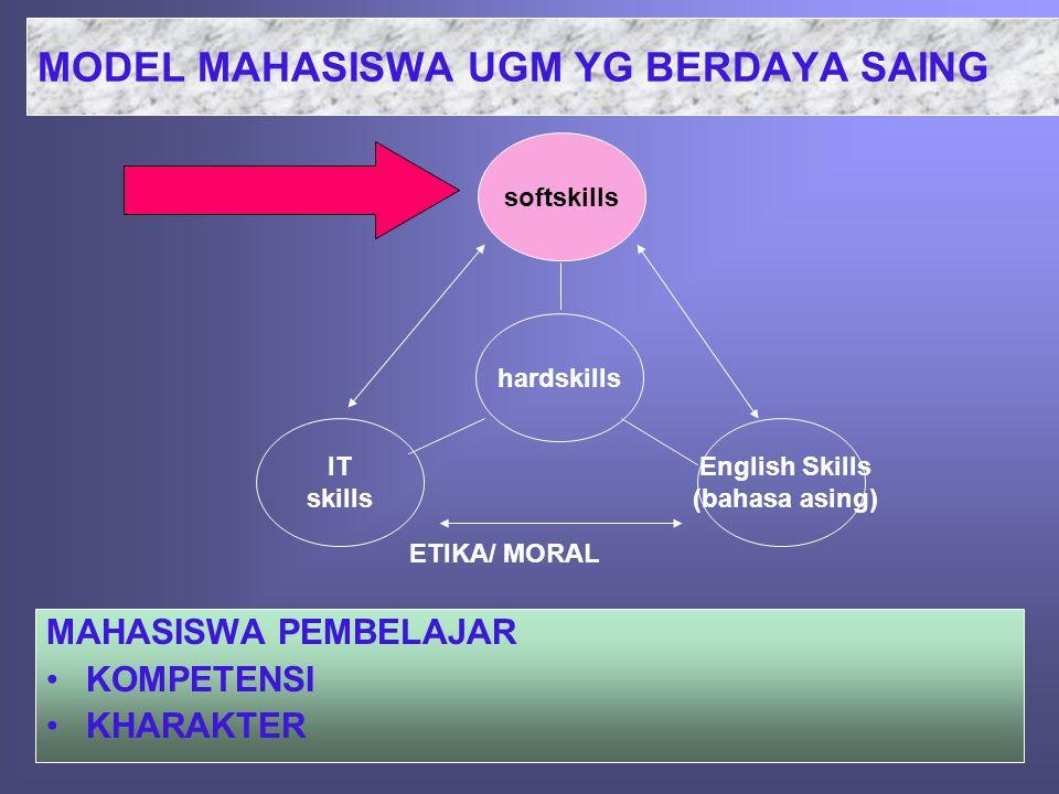 MODEL MAHASISWA UGM YG BERDAYA SAING