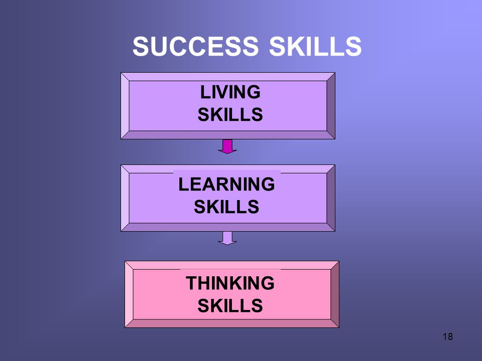 SUCCESS SKILLS LIVING SKILLS LEARNING SKILLS THINKING SKILLS