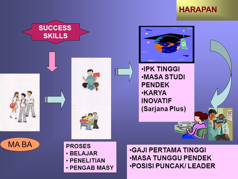 HARAPAN MA BA SUCCESS SKILLS IPK TINGGI MASA STUDI PENDEK