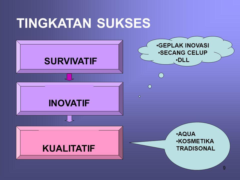 TINGKATAN SUKSES SURVIVATIF INOVATIF KUALITATIF GEPLAK INOVASI