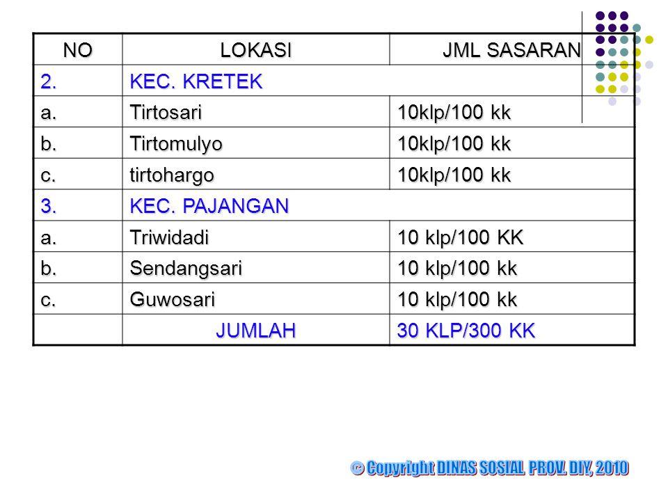 NO LOKASI JML SASARAN 2. KEC. KRETEK a. Tirtosari 10klp/100 kk b.